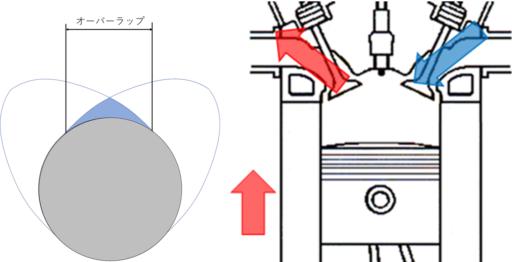 ハーレーのハイカムでオーバーラップを大きく取ると高回転型