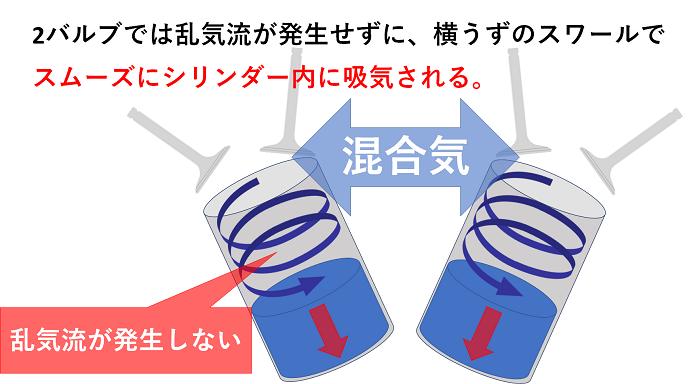 ミルウォーキーエイトは2バルブがベストの吸気方法